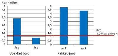 Tap av N2O tidlig sommer i prosent av nitrogen tilført med NH4NO3. Det er ikke tatt med eventuelle tap de 11 månedene hvor vi ikke har registrert tap og heller ikke N2O-utslipp fra annet tapt nitrogen.