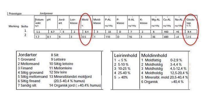 Jordanalyser fra to gårder i Norge i 2016/2017. Skifte 1 er jordart 5, siltig mellomsand, og skifte 2 er jordart 9, lettleire. Det er glødetapstallene og moldinnholdet som er innringet og som diskuteres i teksten. Tallverdier for jordart, leirinnhold og moldinnhold forklares i tekstboksene