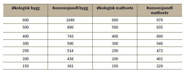 Tabell 2: Avlingsnivå for å oppnå samme inntekt økologisk og konvensjonelt bygg og mathvete. Beregningen inkluderer tilskudd og avtaletillegg for mathvete.