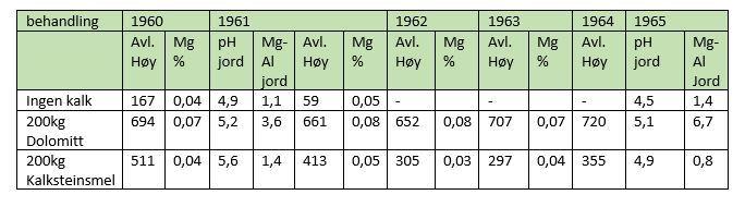 Tabell 2. Forsøksresultat fra nydyrkingsfelt i Fåvang, avling i kg høy, og % magnesiuminnhold, samt verdier for pH og Mg-Al i 1961 og 1965 (Kilde: NLR Innlandet, Bjørn Lilleeng)