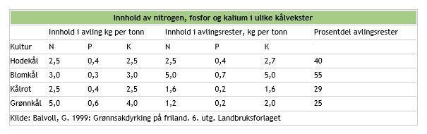 Tabell For Innhold Av Nitrogen Fosfor Og Kalium I Kåvekster