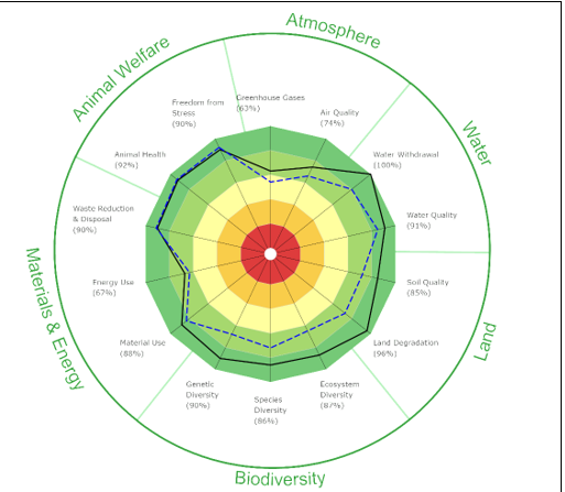 Figur 2: Resultat av SMART – analyse på miljømessig bærekraft (Environmental Integrity) gjennomført på to gårder på Nordmøre. Den ene gården driver med ammekyr – økologisk (svart strek), og den andre med sau – konvensjonelt, men uten bruk av plantevernmidler (blå stiplet linje)