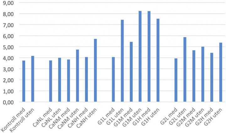 Figur 3: Fosforinnhold i jorda målt som mg P-AL per 100 g jord i gjennomsnitt for tre høstedatoer for hver behandling, i potter med og uten planter. CaN=kalksalpeter, G1=finmalt grakse (sediment), G2=grovere malt g rakse, L = l av, M= middels og H= høy mengde gjødsel.