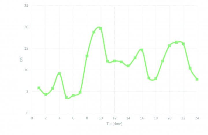 Figur 1. Effektbehov (gjennomsnitt per time) basert på AMS-data for fjøset på Tingvoll gard. Tall fra november 2018